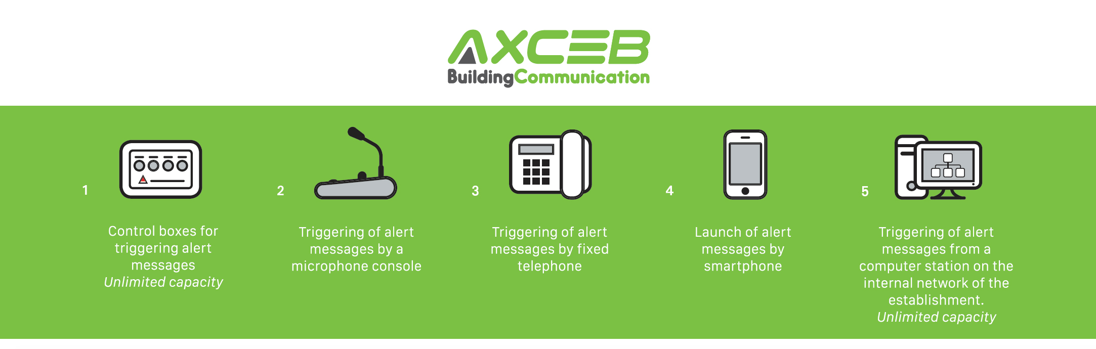 Solutions - Axceb